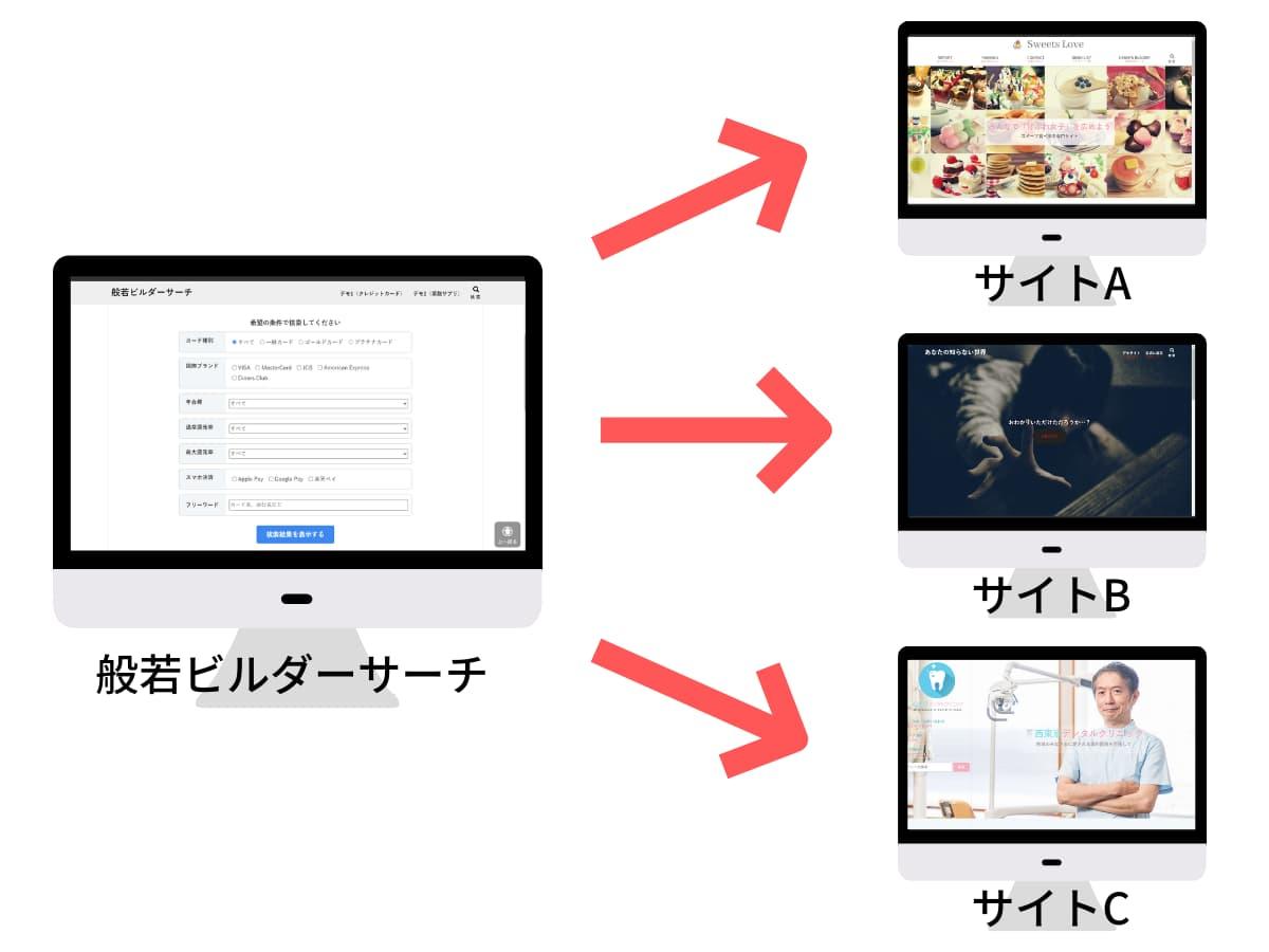 複数サイトに設置可能